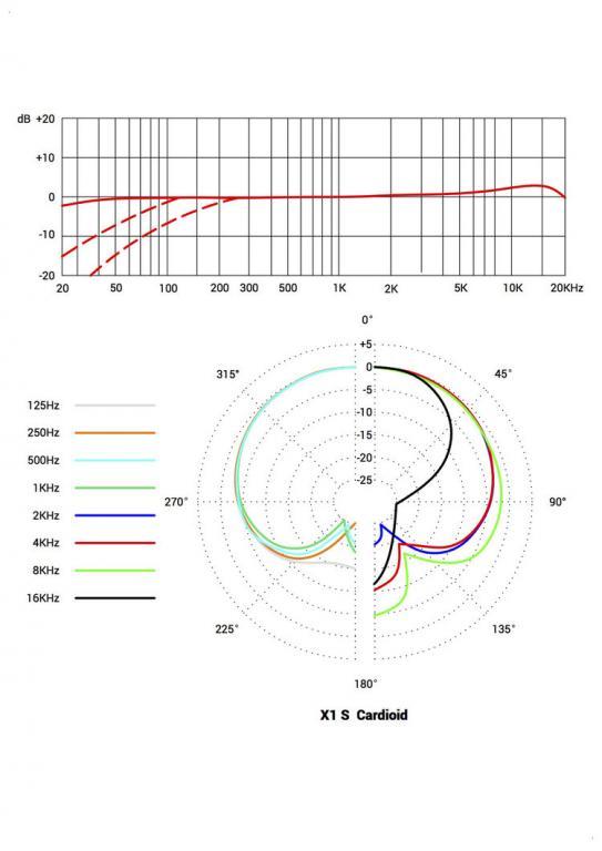 Se Electronics X1 S Bundle X1s Polar Pattern Jpg