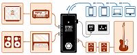 Orange Amplification OMEC Teleport-omec-setup.png
