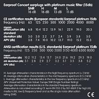 Earproof Concert 15 dB-concertspec.png