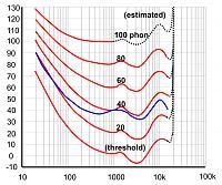Sandhill Audio 6019A-equal-loudness-chart..jpg