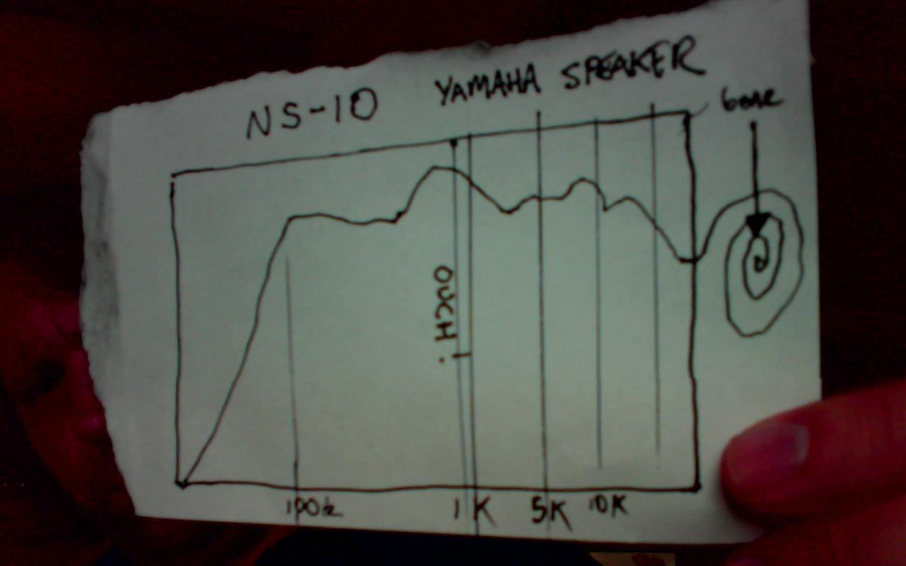 Yamaha Ns Frequency Response Chart