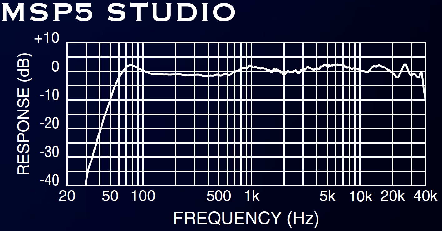 Yamaha Msp Frequency Response