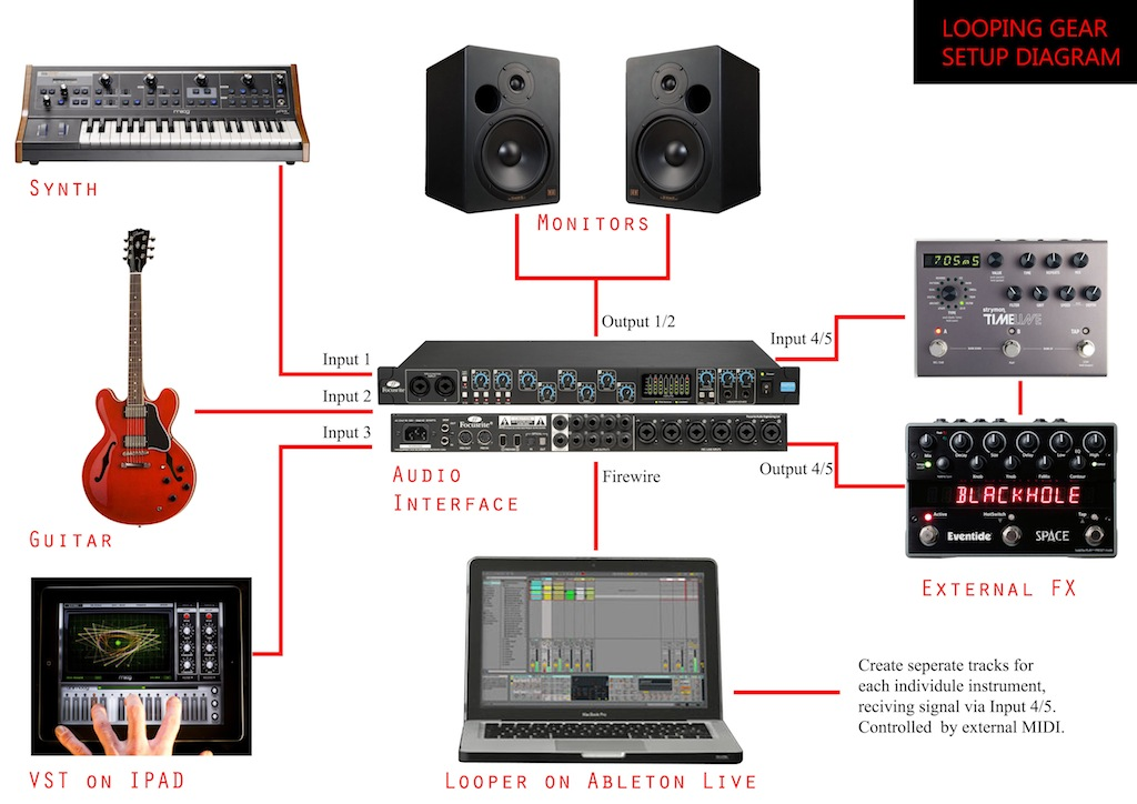 live looping setup with saffire pro 40 will this routing create undesired latency the gear page. Black Bedroom Furniture Sets. Home Design Ideas