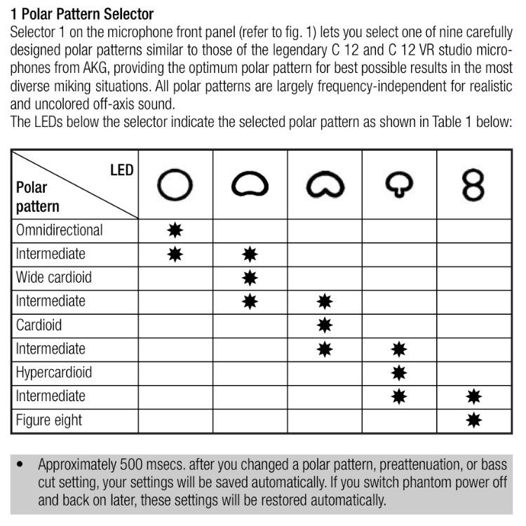 60 Polar Pattern Microphone HELP Gearslutz Delectable Microphone Patterns
