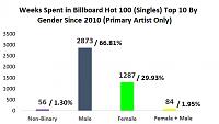 Billie Eilish: Bedroom Producer?-chart1.png
