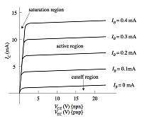 Logic behind tube vs regular mic sound difference?-bipolar_transistor_characteristiccurve.png