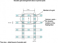sylomer/floating floor load calculation-wooden-grid-arrangement-over-sylomer-pads.jpg