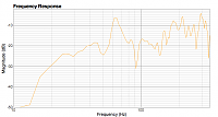 Room analysis shows large 64hz peak - details + pics - any advice?-freq-right-new.png