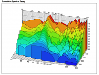 Room analysis shows large 64hz peak - details + pics - any advice?-waterfall-right-new.png