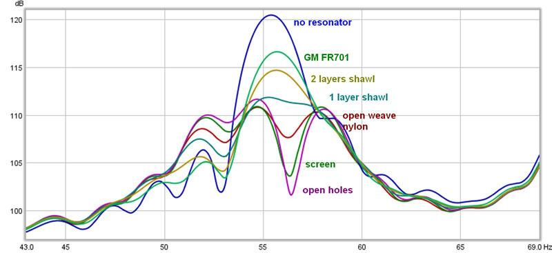 Panel and Helmholtz resonators for studio - Page 2 - Gearslutz