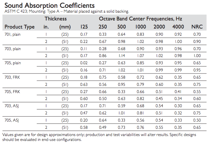 Absorption Coefficient Chart Acoustic Absorption