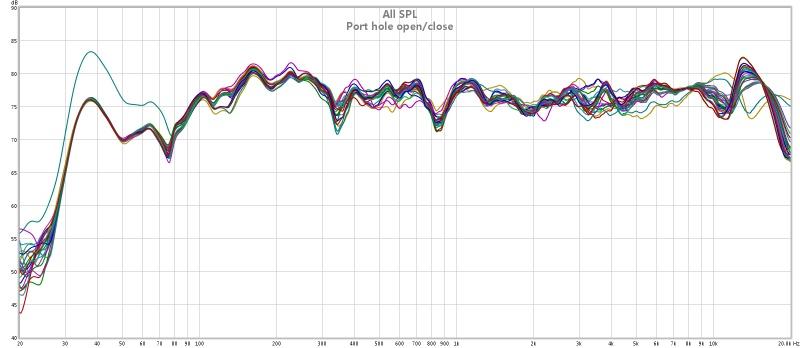 Blocking/dampening the bass reflex port - Gearslutz