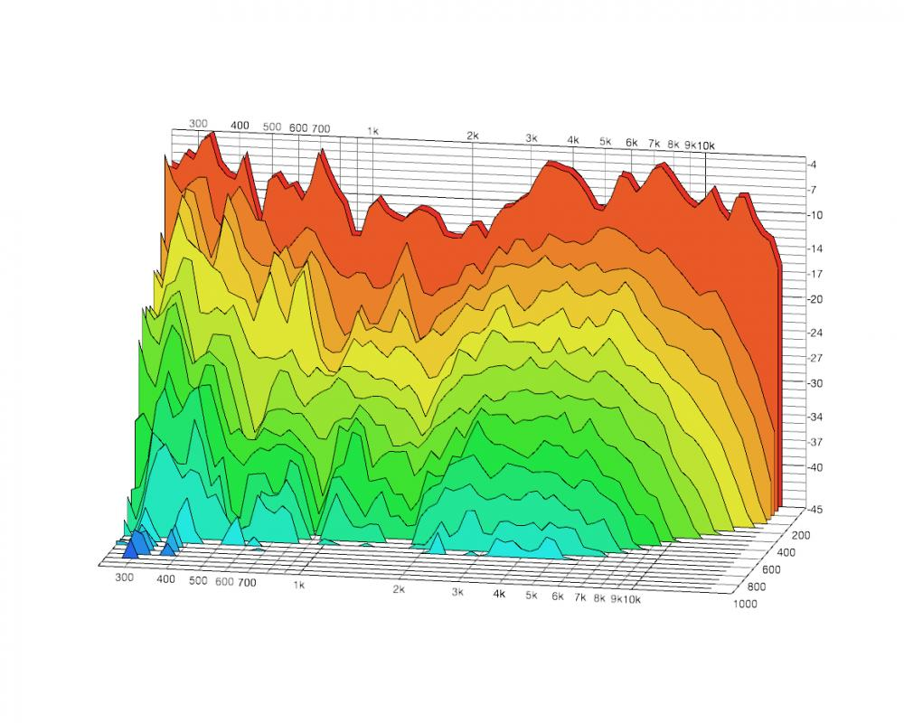 Waterfall Plots of my Room before treatment [no wonder I can't mix bass!]-250hz-20khz-high-res-121912.jpg