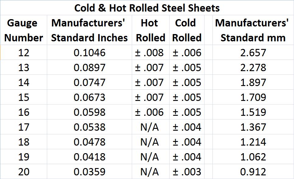 ... -my-experiment-metal-panel-absorber-sheet-metal-sizes-per-gauge.png
