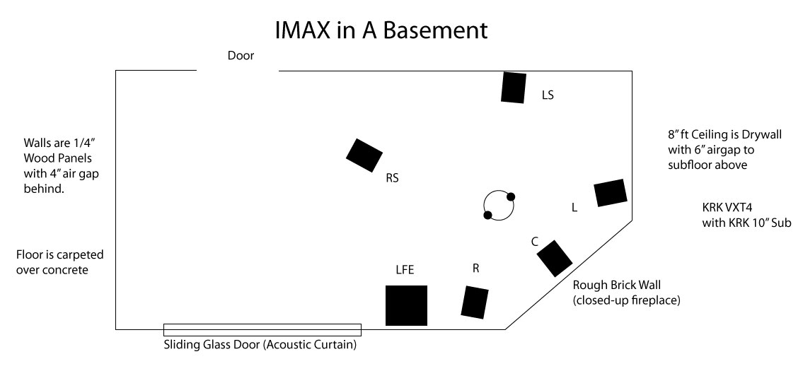 IMAX In A Basement Acoustic Treatment Help Needed Acoustical Treatment
