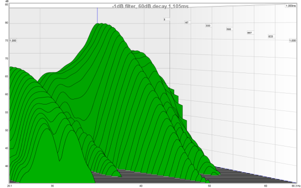 Flatten Monitors Response - Recommended Software?! Filter Impulse Response?-minus1db.png