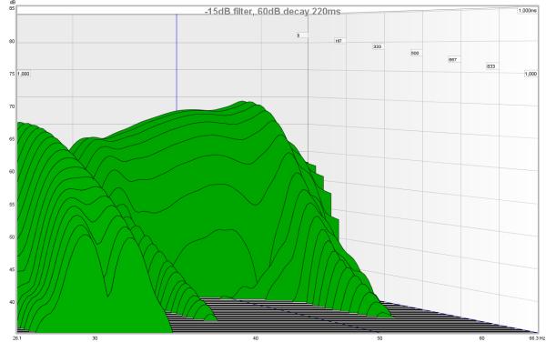 Flatten Monitors Response - Recommended Software?! Filter Impulse Response?-minus15db.png