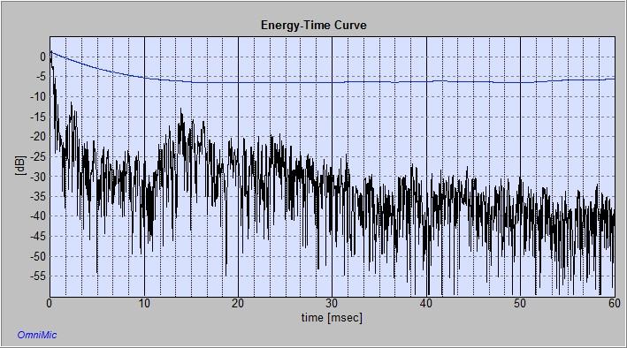 LEDE / RFZ ideas applied to a critical listening room - Gearslutz