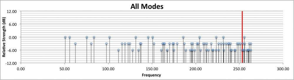Can someone help me understand this please?-all-modes-plot.jpg