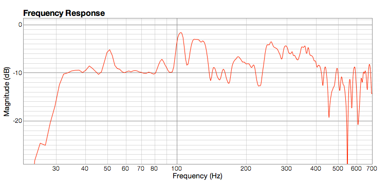 Finished treating room - graphs good enough?-frequency-bass-left-right.png