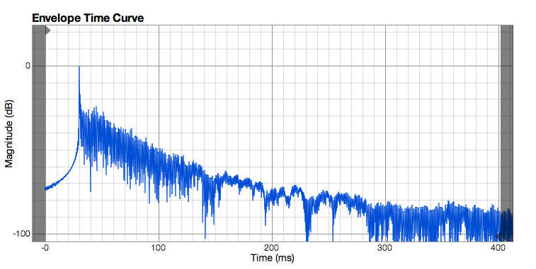 Finished treating room - graphs good enough?-etc-left.png