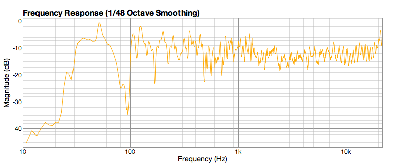 Finished treating room - graphs good enough?-frequency-left-untreated.png
