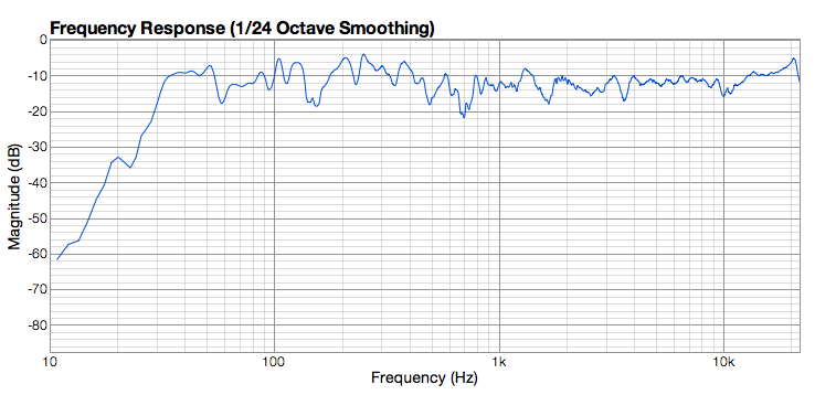 Finished treating room - graphs good enough?-frequency-left.png