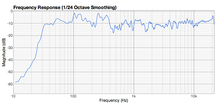 Finished treating room - graphs good enough?-frequency-right.png