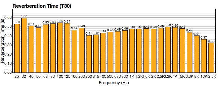 Finished treating room - graphs good enough?-reverb-untreated.png