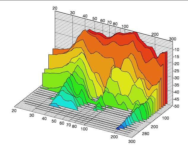 waterfall graph