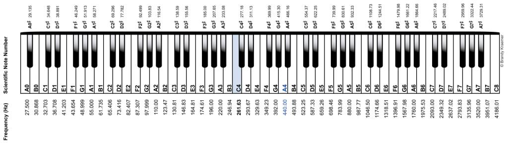 What do good room measurments look like piano key names spn large jpg