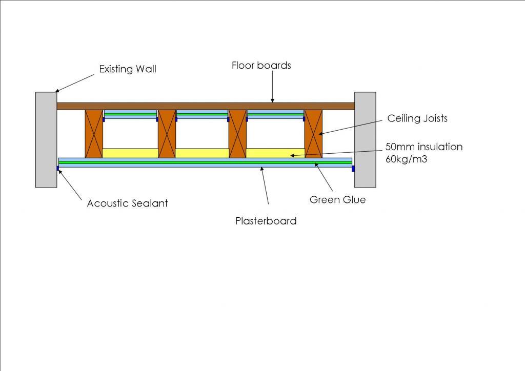Suspended Ceiling Soundproofing Gearslutz Com
