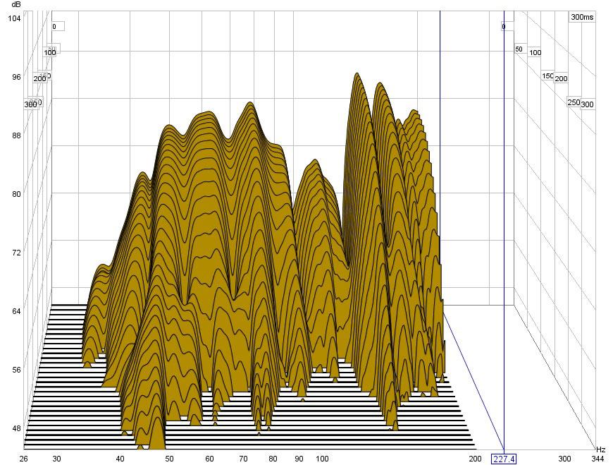 Help Interpreting Waterfall Graph Of My Room Acoustics Gearslutz