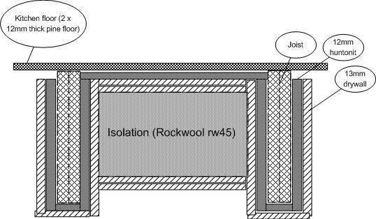 Optimum, Balanced Solution for Basement Ceiling? - Gearslutz
