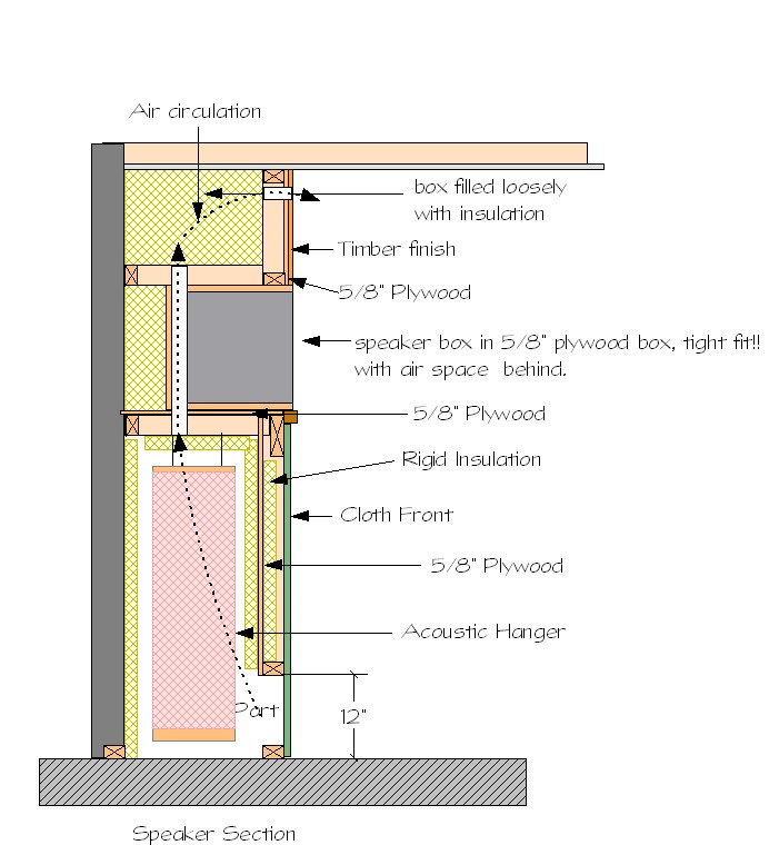 soffit mounting vs treating front wall gearslutz