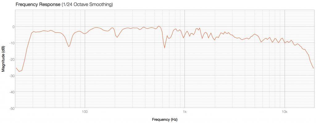 RoomEQ waterfall chart - takeaways - Page 2 - Gearslutz
