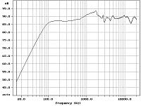 Recover low frequency-ns10-axis-response-graph.jpg
