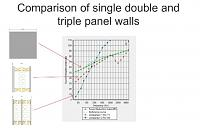 Room within a room-tl-graph-isolation-single-double-triple-1-2-3-leaf-walls-sml.jpg