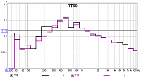 RT60 big differences for different frequencies REW-c3-man-rt60-example.png