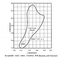 "Cardas' ""Golden Trapagon""-bolt-area-graph-beranek.jpg"