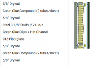 More STC gain by using better than R13 in Green Glue-treated wall?-greenglue-wall-stc64.png