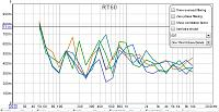 REW measurements of cube room. Any suggestions?-rt60-edt.jpg