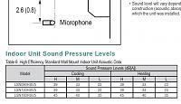 Two Mini Splits in one control room-lsn120hsv5-noise-specs-3.jpg