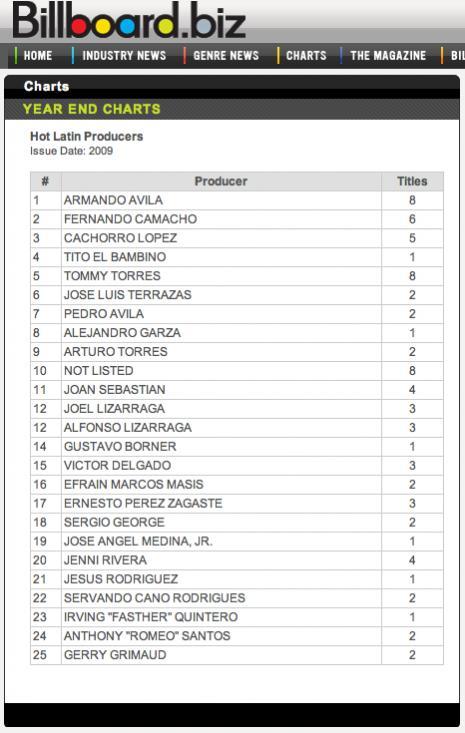 Billboard Charts Year End Top Producers Hot Latin